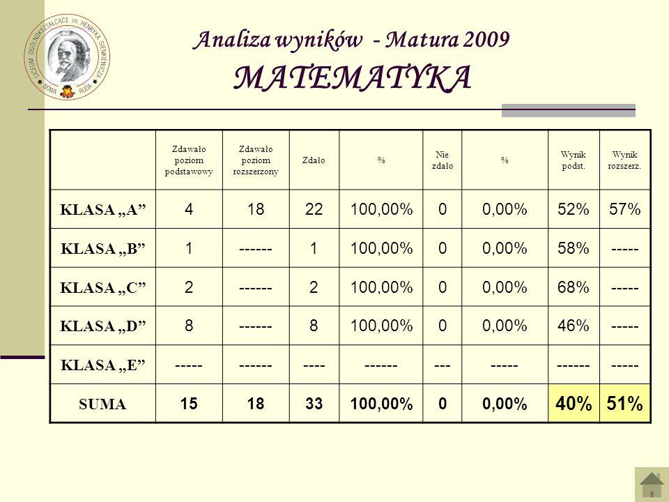 Analiza wyników - Matura 2009 MATEMATYKA Zdawało poziom podstawowy Zdawało poziom rozszerzony Zdało% Nie zdało % Wynik podst. Wynik rozszerz. KLASA A