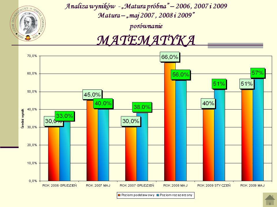Analiza wyników - Matura próbna – 2006, 2007 i 2009 Matura – maj 2007, 2008 i 2009 porównanie MATEMATYKA