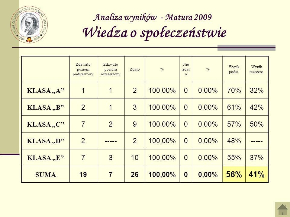 Analiza wyników - Matura 2009 Wiedza o społeczeństwie Zdawało poziom podstawowy Zdawało poziom rozszerzony Zdało% Nie zdał o % Wynik podst. Wynik rozs