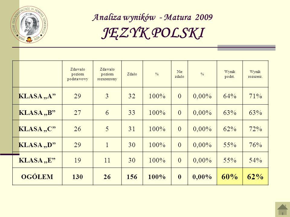 Analiza wyników - Matura 2009 JĘZYK POLSKI Zdawało poziom podstawowy Zdawało poziom rozszerzony Zdało% Nie zdało % Wynik podst. Wynik rozszerz. KLASA