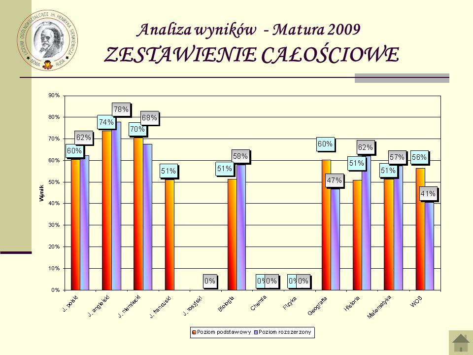 Analiza wyników - Matura 2009 ZESTAWIENIE CAŁOŚCIOWE
