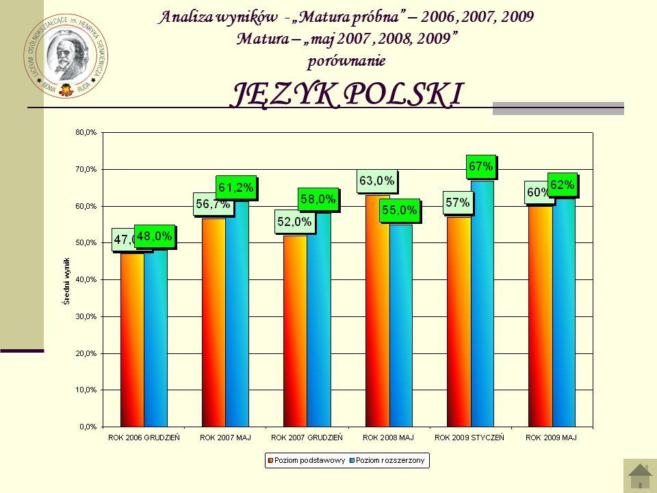 Analiza wyników - Matura próbna – 2006,2007, 2009 Matura – maj 2007,2008, 2009 porównanie JĘZYK POLSKI