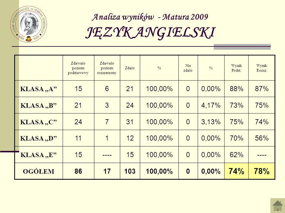Analiza wyników - Matura 2009 JĘZYK ANGIELSKI Zdawało poziom podstawowy Zdawało poziom rozszerzony Zdało% Nie zdało % Wynik Podst. Wynik Rozsz. KLASA