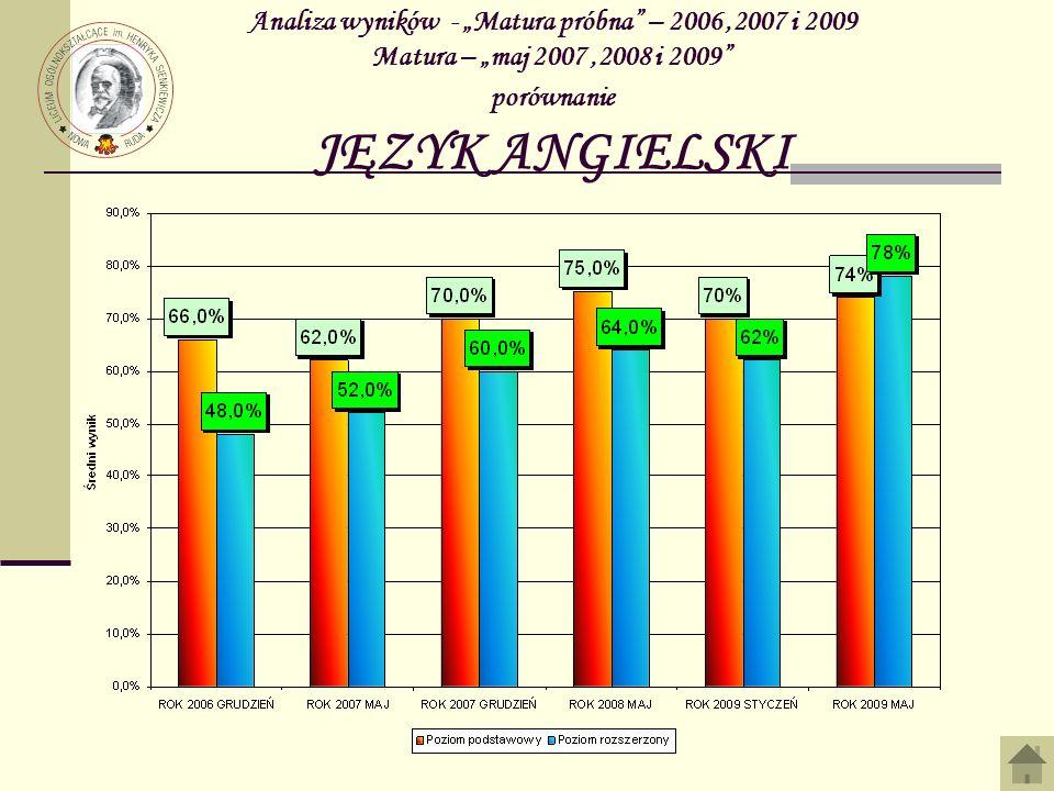 Analiza wyników - Matura 2009 JĘZYK NIEMIECKI Zdawało poziom podstawowy Zdawało poziom rozszerzony Zdało% Nie zdało % Wynik podst.