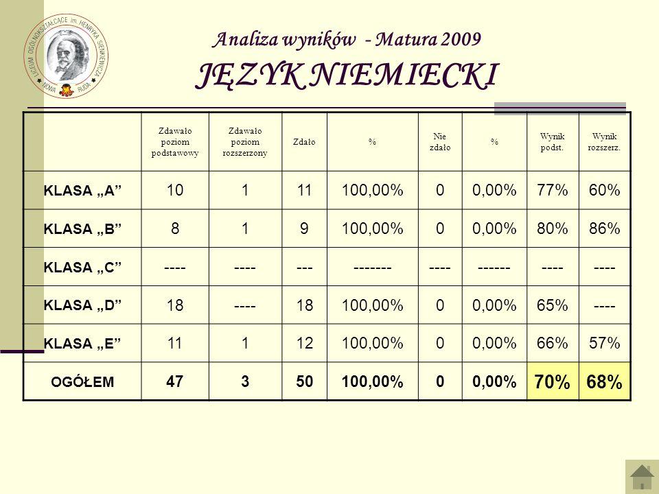 Analiza wyników - Matura 2009 JĘZYK NIEMIECKI Zdawało poziom podstawowy Zdawało poziom rozszerzony Zdało% Nie zdało % Wynik podst. Wynik rozszerz. KLA