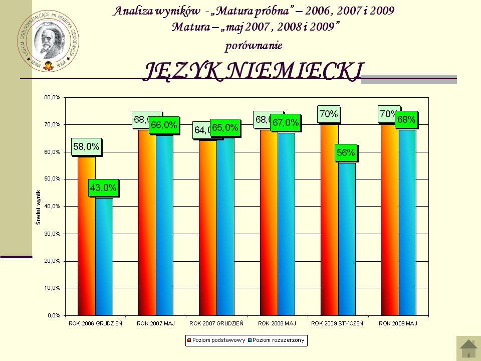 Analiza wyników - Matura próbna – 2006, 2007 i 2009 Matura – maj 2007, 2008 i 2009 porównanie JĘZYK NIEMIECKI