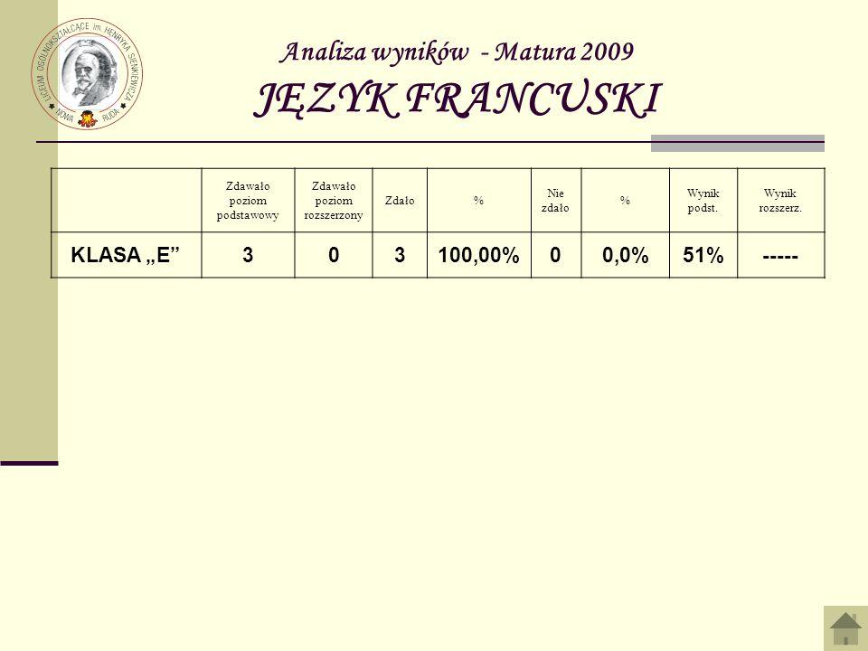 Analiza wyników - Matura 2009 JĘZYK FRANCUSKI Zdawało poziom podstawowy Zdawało poziom rozszerzony Zdało% Nie zdało % Wynik podst. Wynik rozszerz. KLA