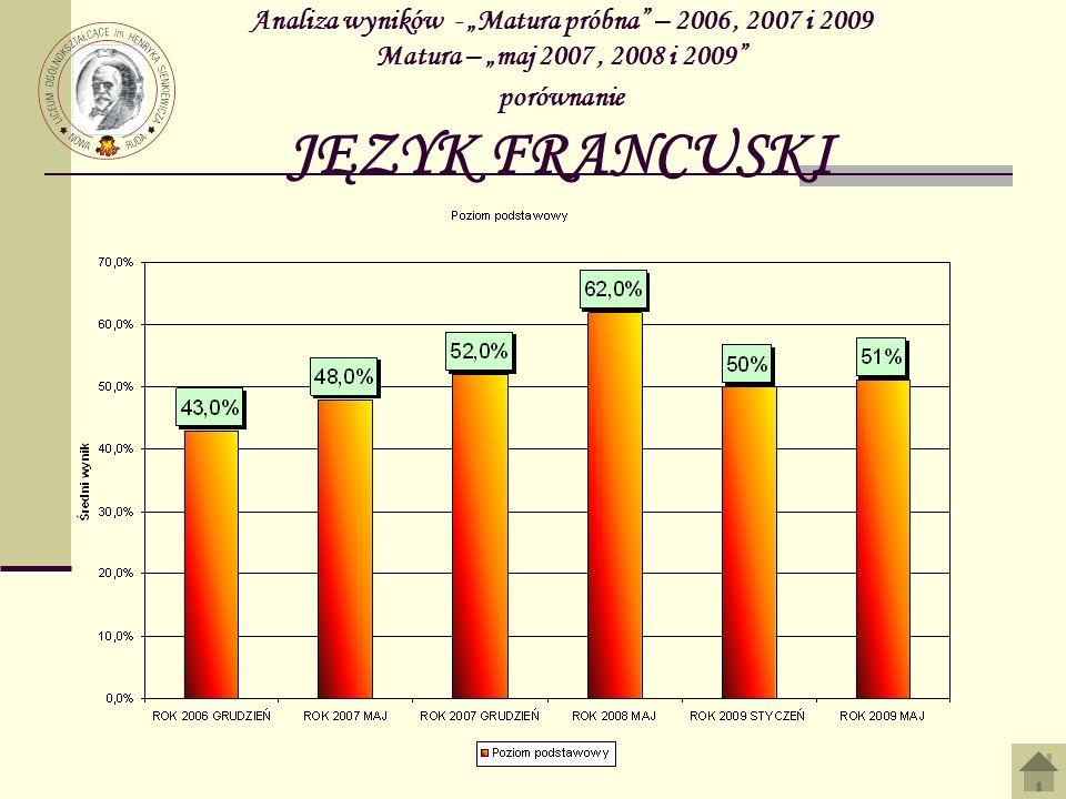 Analiza wyników - Matura próbna – 2006, 2007 i 2009 Matura – maj 2007, 2008 i 2009 porównanie JĘZYK FRANCUSKI