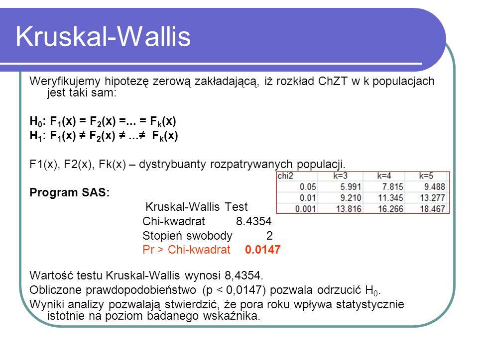 Kruskal-Wallis Weryfikujemy hipotezę zerową zakładającą, iż rozkład ChZT w k populacjach jest taki sam: H 0 : F 1 (x) = F 2 (x) =... = F k (x) H 1 : F