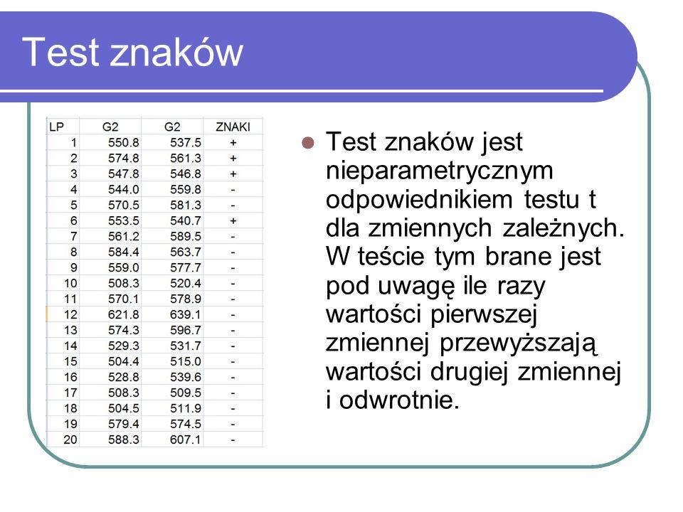 Test znaków jest nieparametrycznym odpowiednikiem testu t dla zmiennych zależnych. W teście tym brane jest pod uwagę ile razy wartości pierwszej zmien