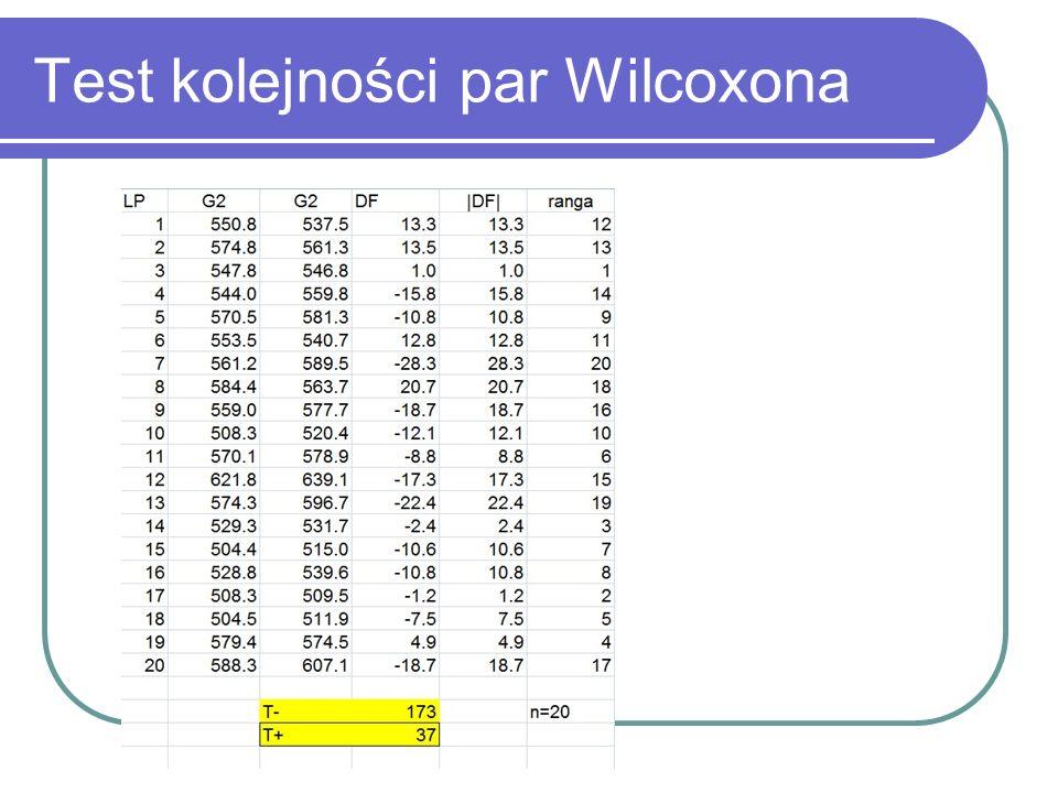 Test kolejności par Wilcoxona