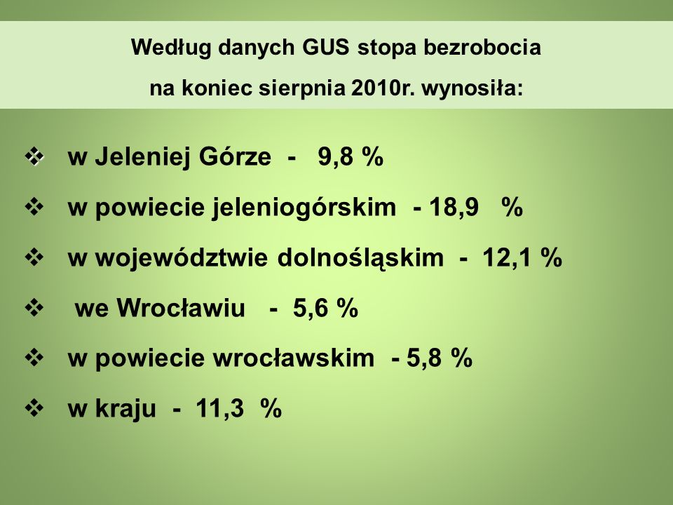 Według danych GUS stopa bezrobocia na koniec sierpnia 2010r. wynosiła: w Jeleniej Górze - 9,8 % w powiecie jeleniogórskim - 18,9 % w województwie doln