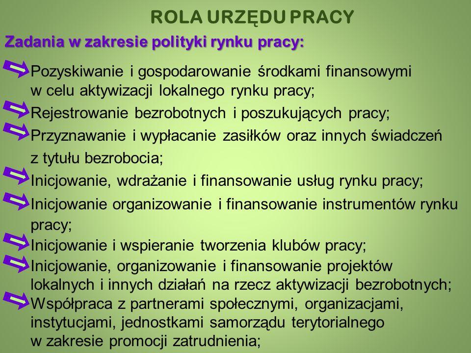 Pozyskiwanie i gospodarowanie środkami finansowymi w celu aktywizacji lokalnego rynku pracy; Rejestrowanie bezrobotnych i poszukujących pracy; Przyznawanie i wypłacanie zasiłków oraz innych świadczeń z tytułu bezrobocia; Inicjowanie, wdrażanie i finansowanie usług rynku pracy; ROLA URZ Ę DU PRACY Zadania w zakresie polityki rynku pracy: Inicjowanie organizowanie i finansowanie instrumentów rynku pracy; Inicjowanie i wspieranie tworzenia klubów pracy; Inicjowanie, organizowanie i finansowanie projektów lokalnych i innych działań na rzecz aktywizacji bezrobotnych; Współpraca z partnerami społecznymi, organizacjami, instytucjami, jednostkami samorządu terytorialnego w zakresie promocji zatrudnienia;