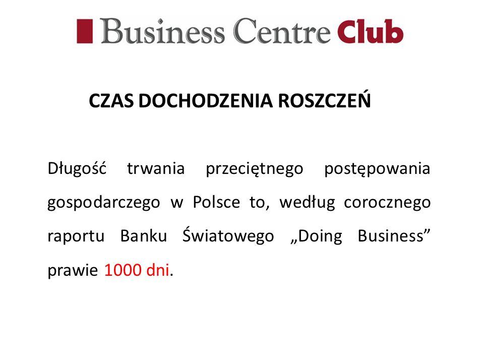 CZAS DOCHODZENIA ROSZCZEŃ Długość trwania przeciętnego postępowania gospodarczego w Polsce to, według corocznego raportu Banku Światowego Doing Busine