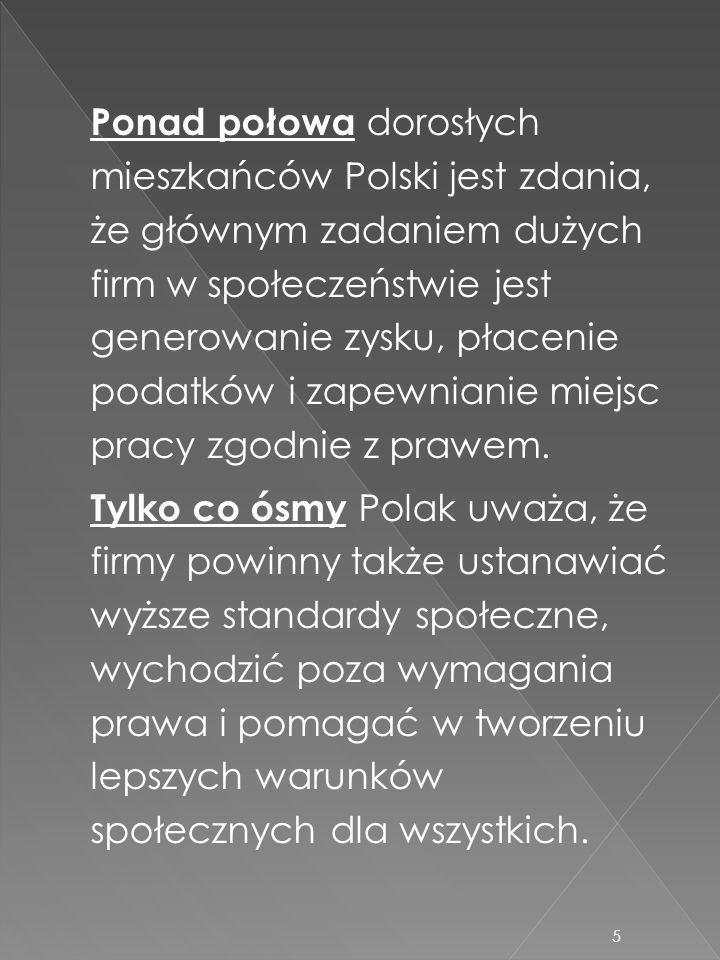 Ponad połowa dorosłych mieszkańców Polski jest zdania, że głównym zadaniem dużych firm w społeczeństwie jest generowanie zysku, płacenie podatków i za