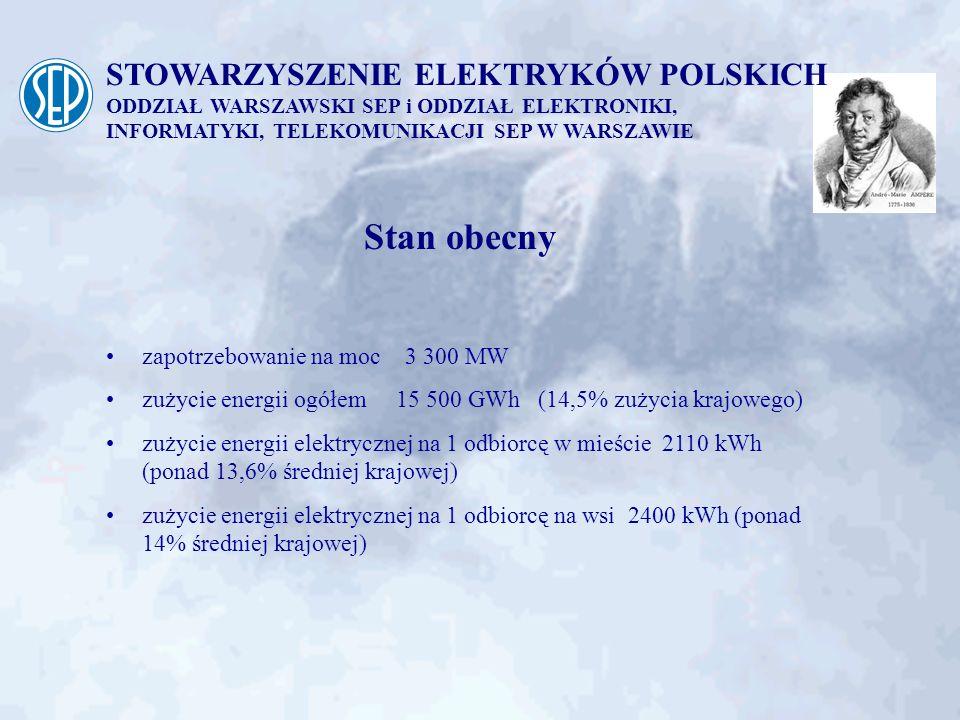 STOWARZYSZENIE ELEKTRYKÓW POLSKICH ODDZIAŁ WARSZAWSKI SEP i ODDZIAŁ ELEKTRONIKI, INFORMATYKI, TELEKOMUNIKACJI SEP W WARSZAWIE Źródła energii na Mazowszu moc osiągalna w energetyce zawodowej - 4520 MW przemysłowej - 404 MW OZE - 26 MW