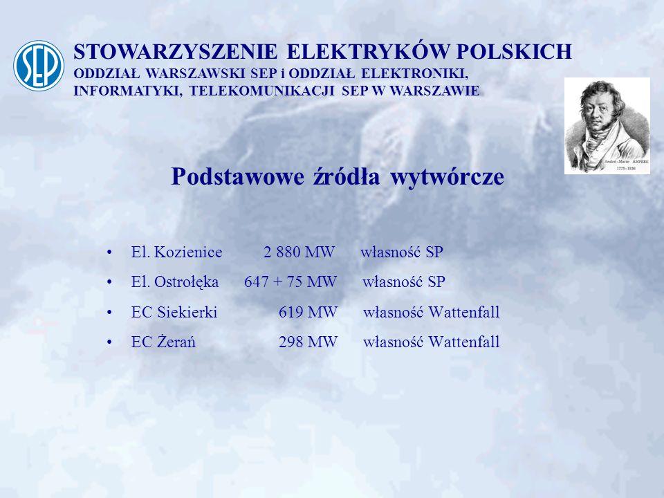 STOWARZYSZENIE ELEKTRYKÓW POLSKICH ODDZIAŁ WARSZAWSKI SEP i ODDZIAŁ ELEKTRONIKI, INFORMATYKI, TELEKOMUNIKACJI SEP W WARSZAWIE Sieć zasilająca Mazowsze 4 stacje 400 kV, z czego 2 zlokalizowane w aglomeracji warszawskiej 7 stacji 220 kV, w tym 3 na obszarze aglomeracji warszawskiej