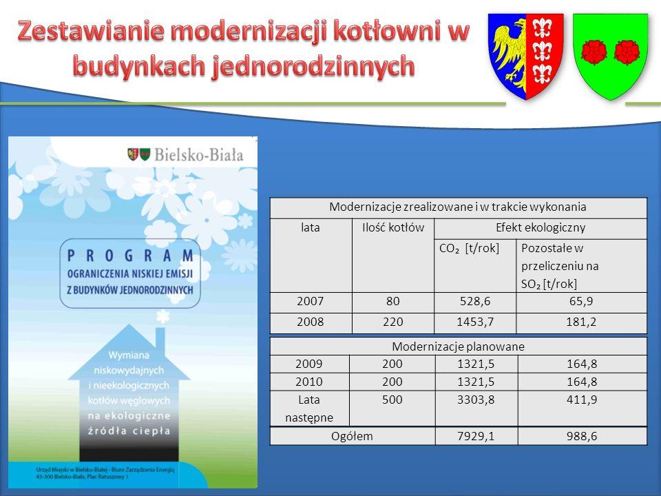 Modernizacje zrealizowane i w trakcie wykonania lataIlość kotłówEfekt ekologiczny CO [t/rok] Pozostałe w przeliczeniu na SO [t/rok] 200780528,665,9 20082201453,7181,2 Modernizacje planowane 20092001321,5164,8 20102001321,5164,8 Lata następne 5003303,8411,9 Ogółem7929,1988,6