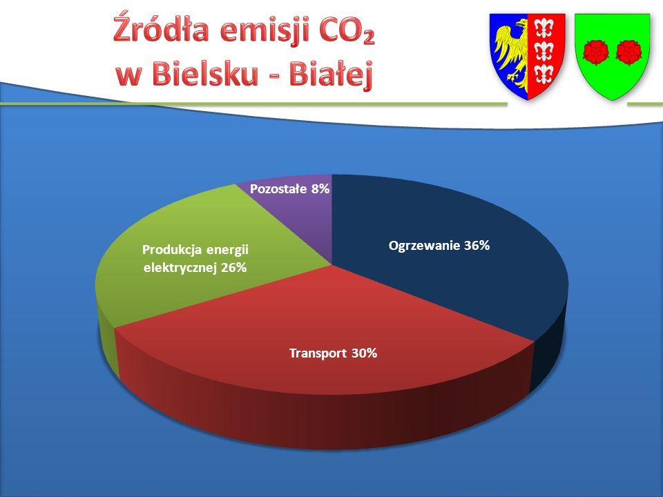 2t węgla CO - ok. 4t 10% CO