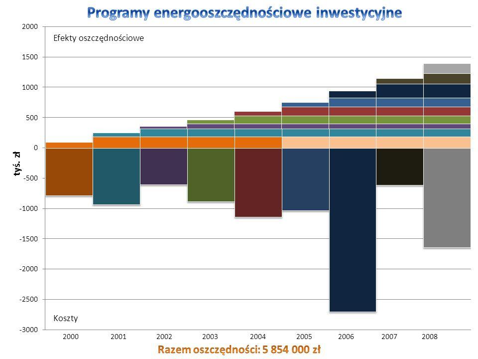 2000 2001 2002 2003 2004 2005 2006 2007 2008 Koszty Efekty oszczędnościowe tyś. zł