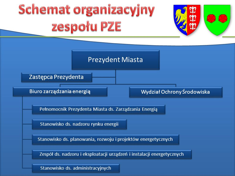 Prezydent Miasta Biuro zarządzania energią Pełnomocnik Prezydenta Miasta ds.