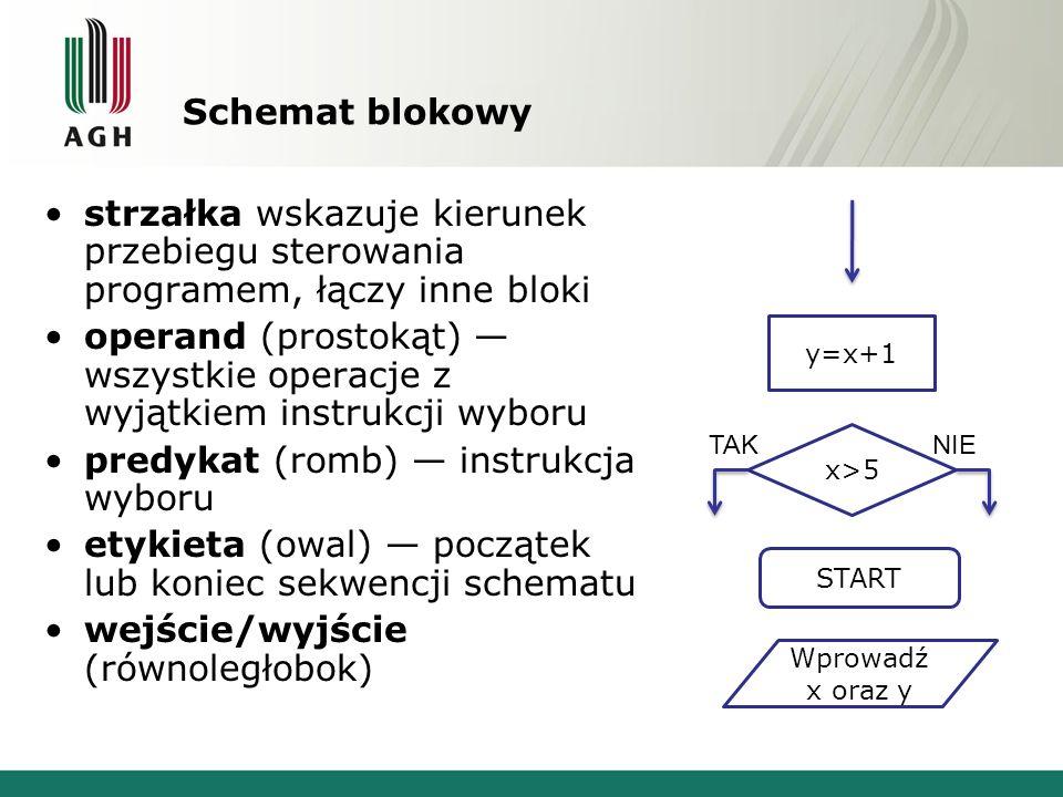 Schemat blokowy strzałka wskazuje kierunek przebiegu sterowania programem, łączy inne bloki operand (prostokąt) wszystkie operacje z wyjątkiem instruk