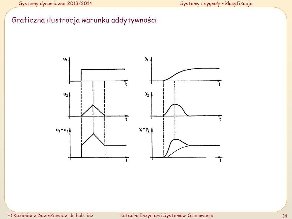Systemy dynamiczne 2013/2014Systemy i sygnały - klasyfikacje Kazimierz Duzinkiewicz, dr hab. inż.Katedra Inżynierii Systemów Sterowania 34 Graficzna i