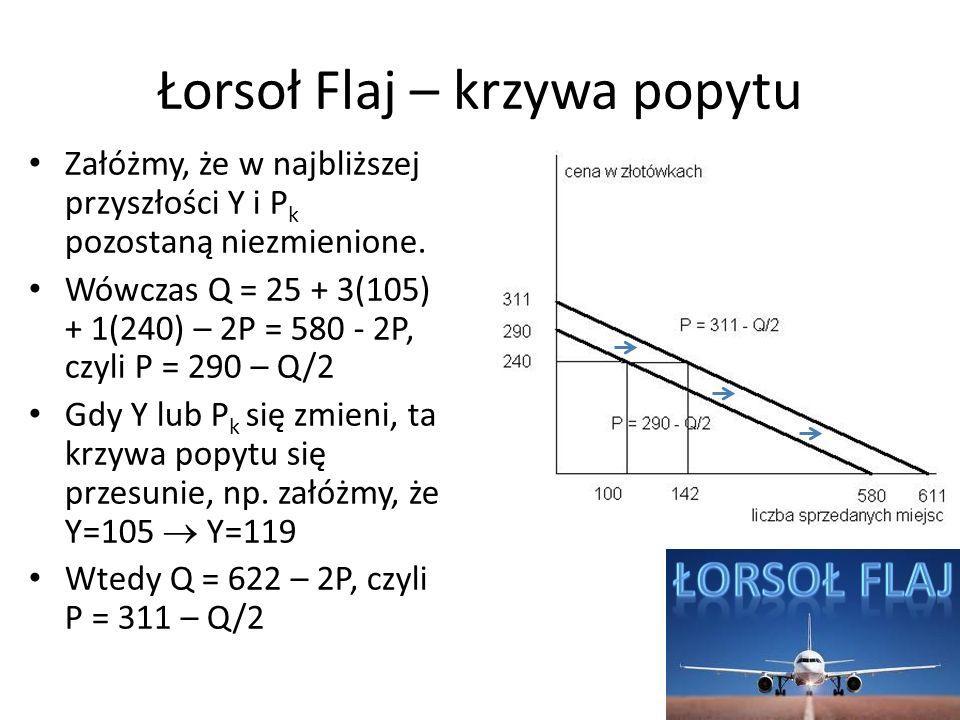 Łorsoł Flaj – krzywa popytu Załóżmy, że w najbliższej przyszłości Y i P k pozostaną niezmienione. Wówczas Q = 25 + 3(105) + 1(240) – 2P = 580 - 2P, cz