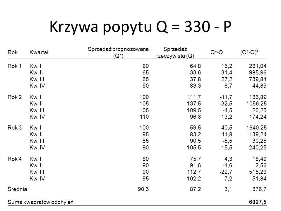 Krzywa popytu Q = 330 - P RokKwartał Sprzedaż prognozowana (Q*) Sprzedaż rzeczywista (Q) Q*-Q(Q*-Q) 2 Rok 1Kw. I8064,815,2231,04 Kw. II6533,631,4985,9