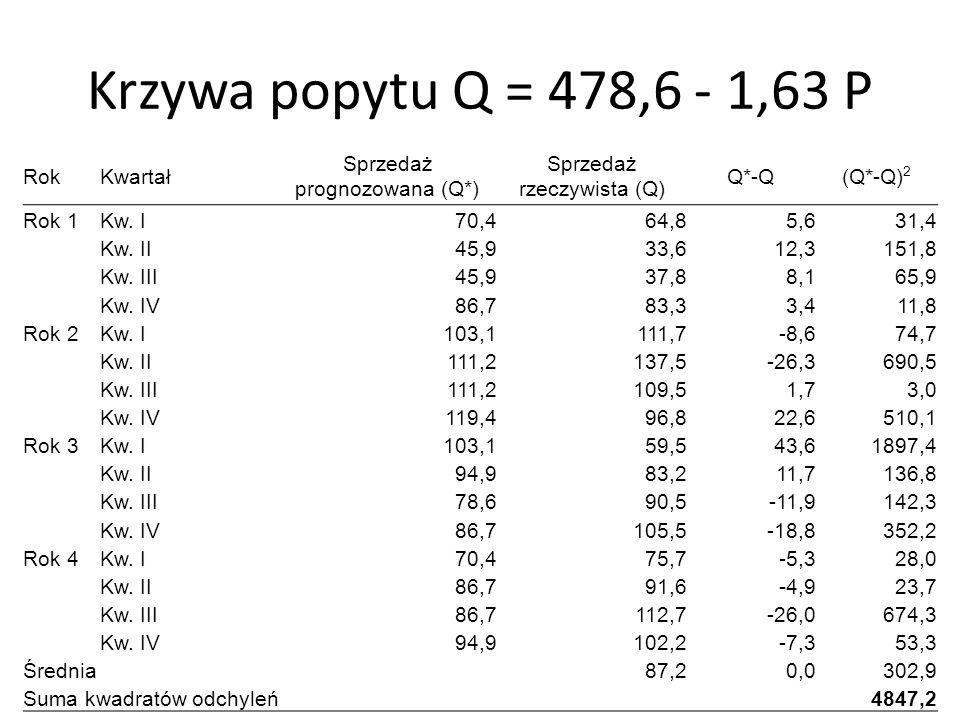Krzywa popytu Q = 478,6 - 1,63 P RokKwartał Sprzedaż prognozowana (Q*) Sprzedaż rzeczywista (Q) Q*-Q(Q*-Q) 2 Rok 1Kw. I70,464,85,631,4 Kw. II45,933,61