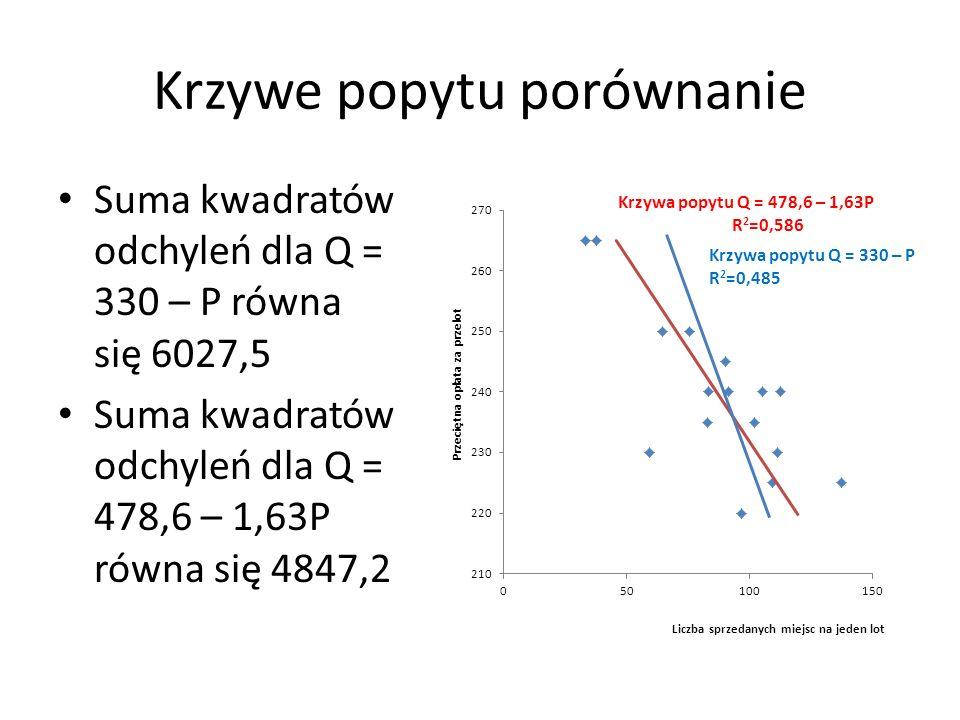 Krzywe popytu porównanie Suma kwadratów odchyleń dla Q = 330 – P równa się 6027,5 Suma kwadratów odchyleń dla Q = 478,6 – 1,63P równa się 4847,2 Krzyw