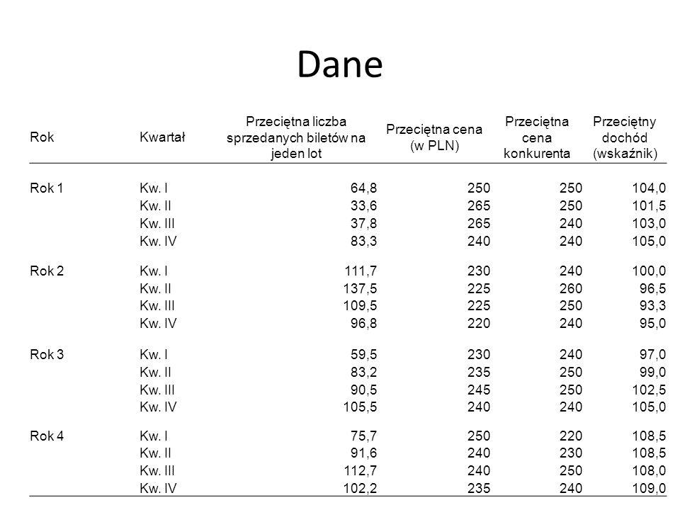 Dane RokKwartał Przeciętna liczba sprzedanych biletów na jeden lot Przeciętna cena (w PLN) Przeciętna cena konkurenta Przeciętny dochód (wskaźnik) Rok