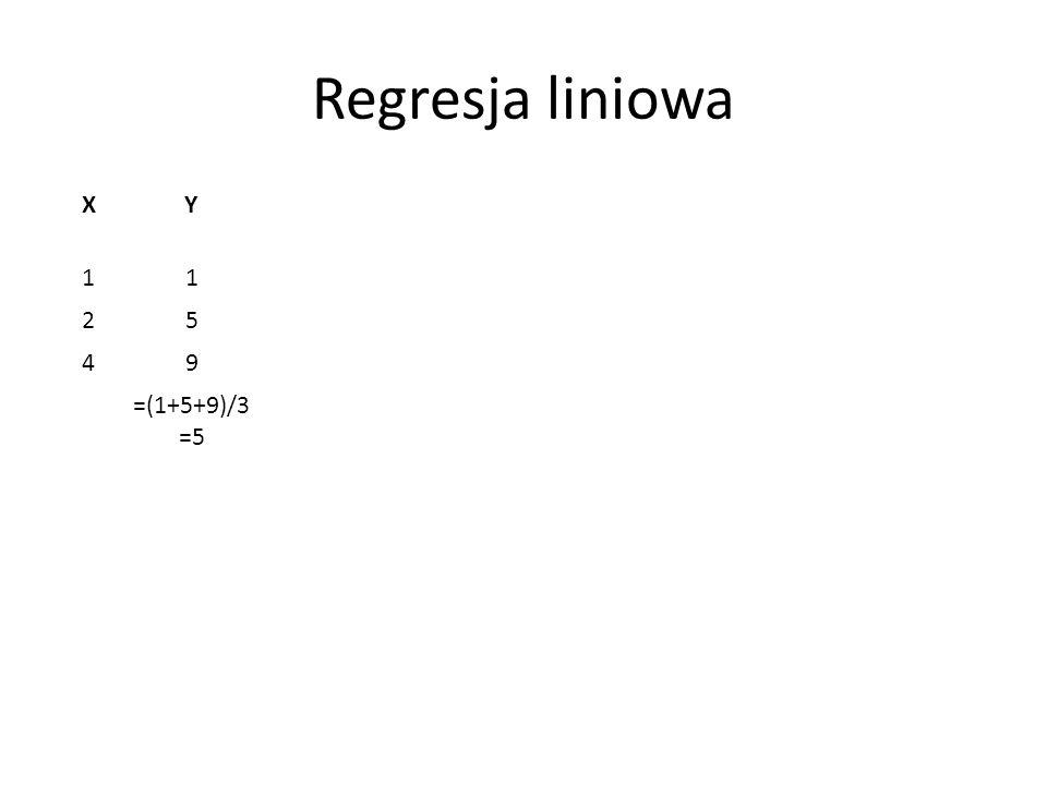 Regresja liniowa XYZmienność jeśli Y = E(Y) Zmienność jeśli Y = 2X Zmienność jeśli Y = mX + b 11(5-1) 2 = 16(2*1-1) 2 = 1(m+b-1) 2 = m 2 + 2m(b-1) + (