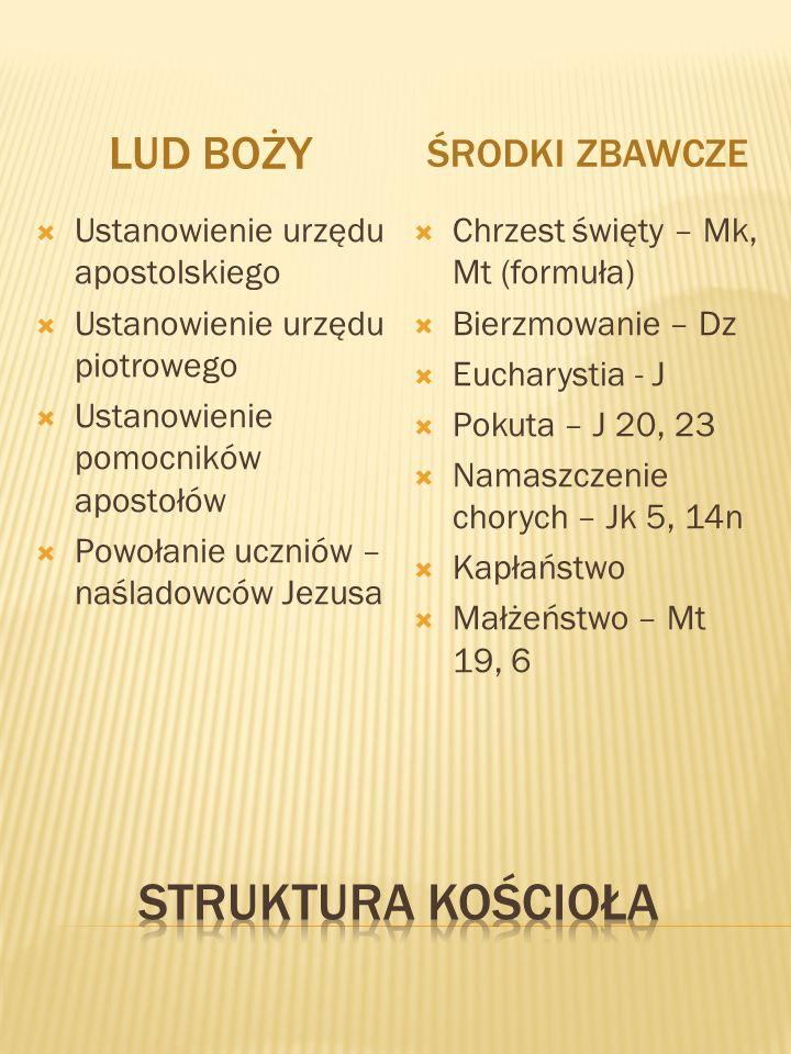 LUD BOŻY ŚRODKI ZBAWCZE Ustanowienie urzędu apostolskiego Ustanowienie urzędu piotrowego Ustanowienie pomocników apostołów Powołanie uczniów – naślado