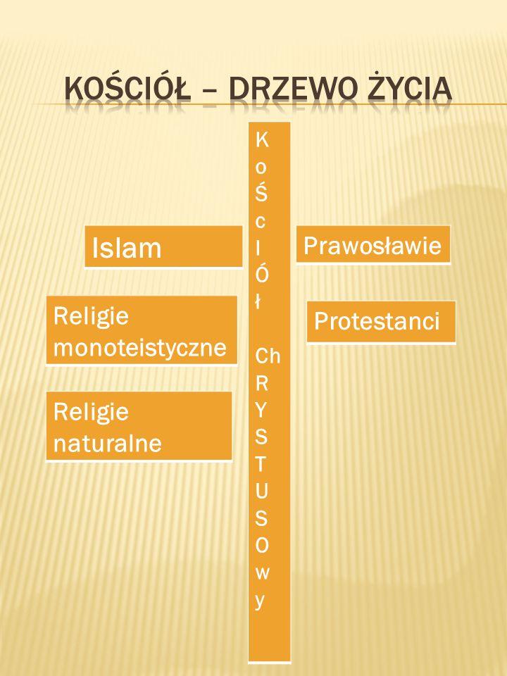K o Ś c I Ó ł Ch R Y S T U S O w y Prawosławie Protestanci Islam Religie monoteistyczne Religie naturalne