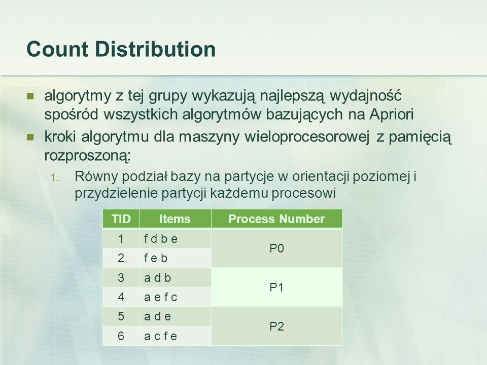 Count Distribution algorytmy z tej grupy wykazują najlepszą wydajność spośród wszystkich algorytmów bazujących na Apriori kroki algorytmu dla maszyny wieloprocesorowej z pamięcią rozproszoną: 1.