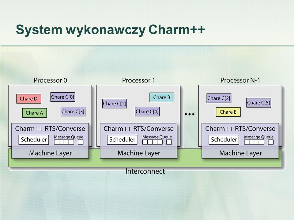 System wykonawczy Charm++