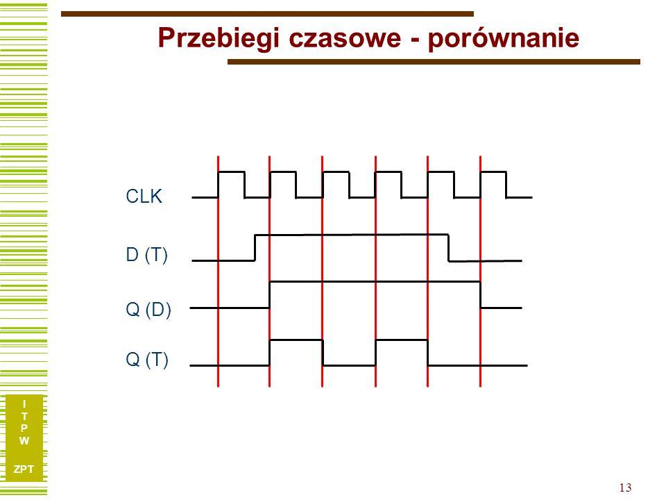 I T P W ZPT 12 Przebiegi czasowe – przerzutnik typu T T Q CLK FF T Q CLK TQTQ 01 001 110