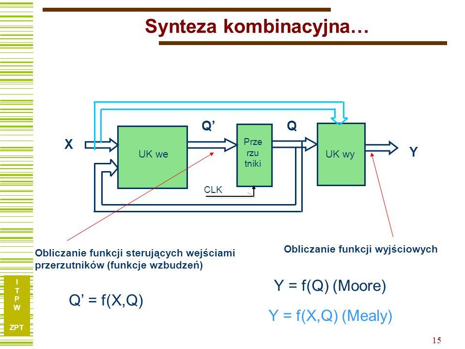 I T P W ZPT 14 Synteza układów sekwencyjnych Etapy syntezy: synteza abstrakcyjna (utworzenie tablicy przejść-wyjść) redukcja (minimalizacja) liczby stanów kodowanie stanów, liter wejściowych i wyjściowych synteza kombinacyjna (obliczanie funkcji wzbudzeń przerzutników i funkcji wyjściowych) S1S1 S2S2 S3S3 v1v1 v2v2 v2v2 v2v2 v1v1 v1v1 v3v3 v3v3 v3v3 /Y 2 /Y1/Y1 /Y 3 v1v1 v2v2 v1v1 v2v2 S1S1 S2S2 S1S1 y1y1 y2y2 S2S2 S3S3 S2S2 y3y3 y1y1 S3S3 S2S2 S1S1 y2y2 y3y3 CLK x Y