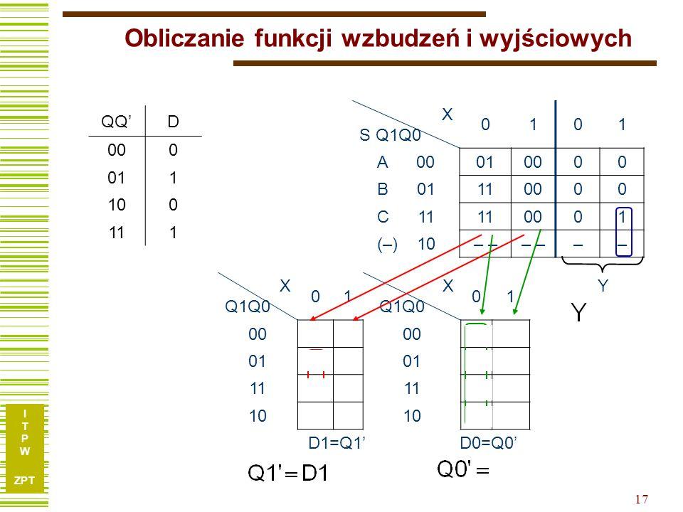 I T P W ZPT 17 Obliczanie funkcji wzbudzeń i wyjściowych X S Q1Q0 0101 A 00010000 B 01110000 C 11110001 (–) 10– –– X Q1Q0 01 X Q1Q0 01 0000 10 0110 10 1110 10 10–– –– D1=Q1D0=Q0 Y QQD 000 011 100 111