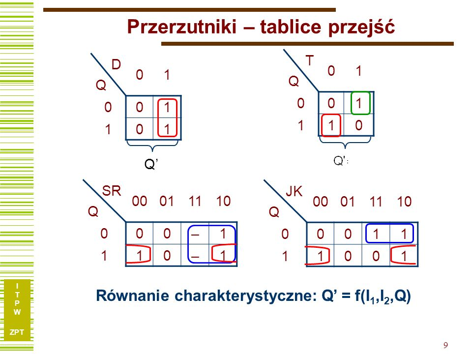 I T P W ZPT 9 Przerzutniki – tablice przejść DQDQ 01 001 101 Q = D TQTQ 01 001 110 SR Q 00011110 000–1 110–1 JK Q 00011110 00011 11001 Równanie charakterystyczne: Q = f(I 1,I 2,Q)