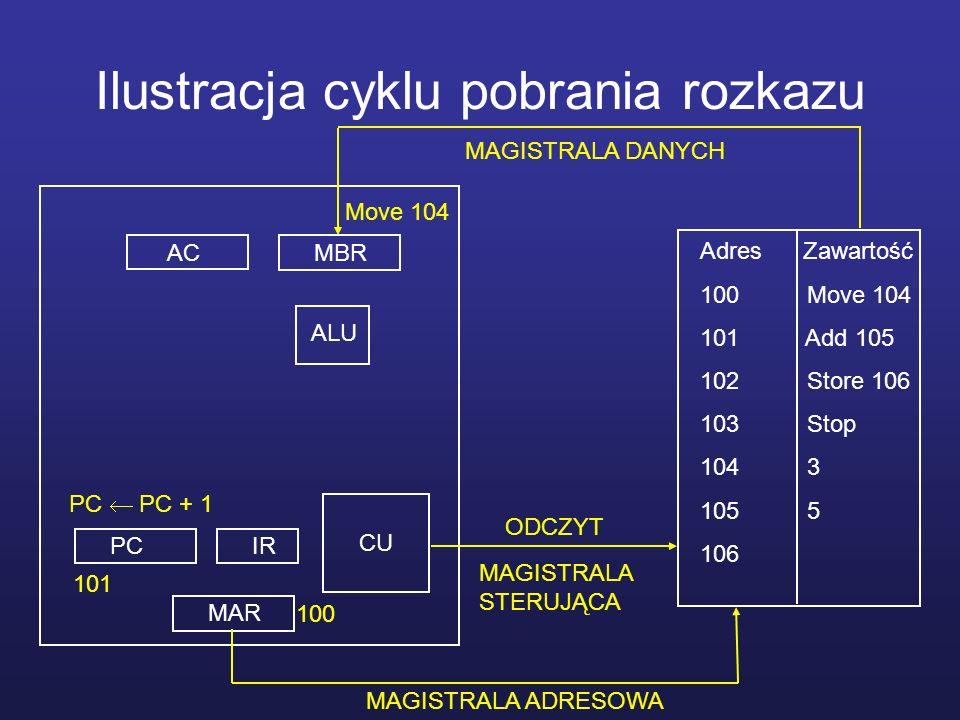 Ilustracja cyklu pobrania rozkazu MBRAC MAR PCIR CU ALU Adres Zawartość 100 Move 104 101 Add 105 102 Store 106 103 Stop 104 3 105 5 106 MAGISTRALA STE