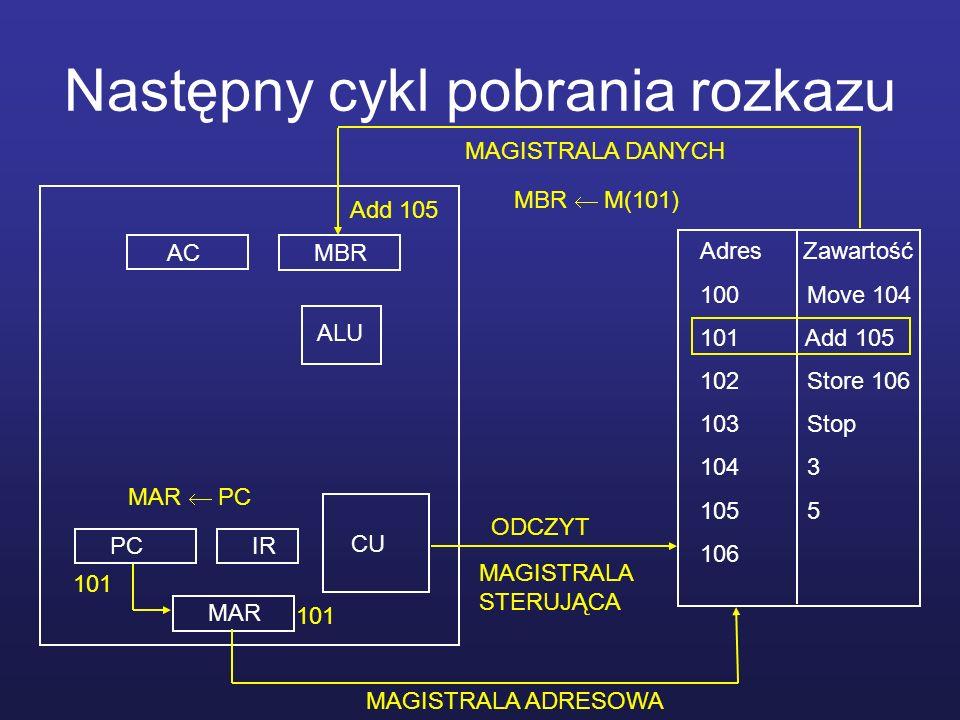 Następny cykl pobrania rozkazu MBRAC MAR PCIR CU ALU Adres Zawartość 100 Move 104 101 Add 105 102 Store 106 103 Stop 104 3 105 5 106 MAGISTRALA STERUJ