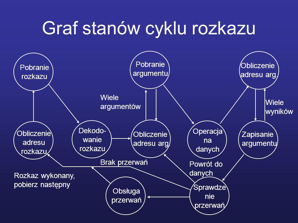 Graf stanów cyklu rozkazu Pobranie rozkazu Obliczenie adresu rozkazu Dekodo- wanie rozkazu Obliczenie adresu arg. Pobranie argumentu Operacja na danyc
