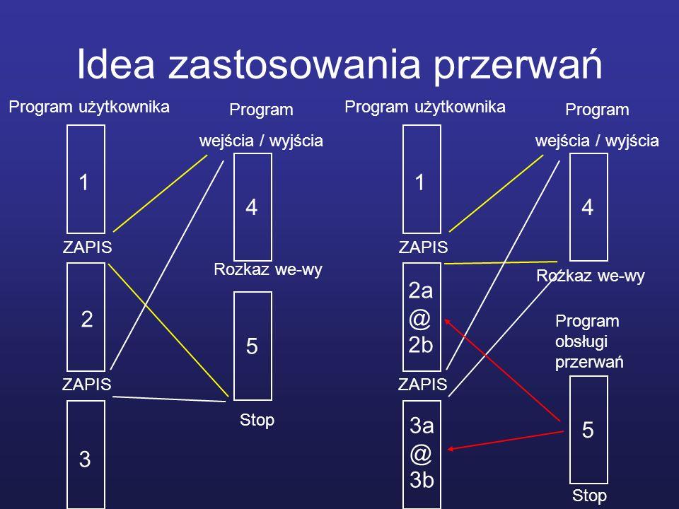 Idea zastosowania przerwań Program użytkownika 1 2 3 ZAPIS Program wejścia / wyjścia 4 5 Rozkaz we-wy Program użytkownika 1 2a @ 2b 3a @ 3b ZAPIS Prog