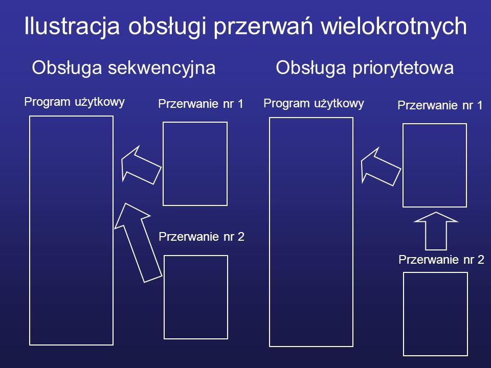 Ilustracja obsługi przerwań wielokrotnych Program użytkowy Przerwanie nr 1 Przerwanie nr 2 Program użytkowy Przerwanie nr 1 Przerwanie nr 2 Obsługa se