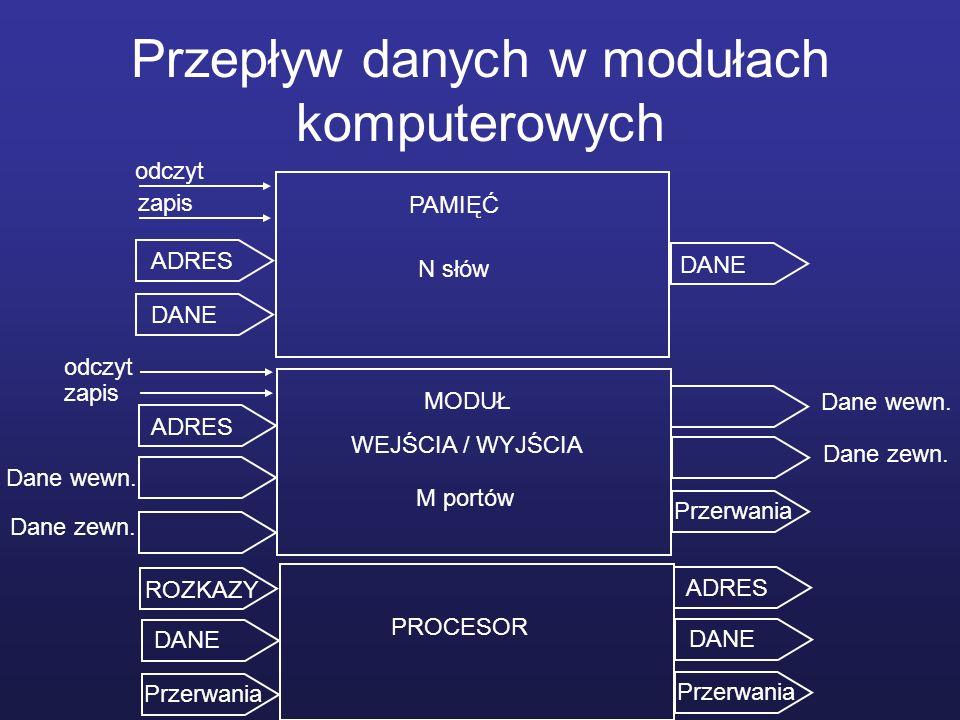 Przepływ danych w modułach komputerowych PAMIĘĆ N słów MODUŁ WEJŚCIA / WYJŚCIA M portów PROCESOR ADRES DANE ADRES ROZKAZY odczyt zapis odczyt Dane wew