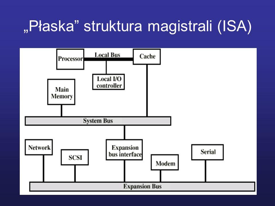 Płaska struktura magistrali (ISA)