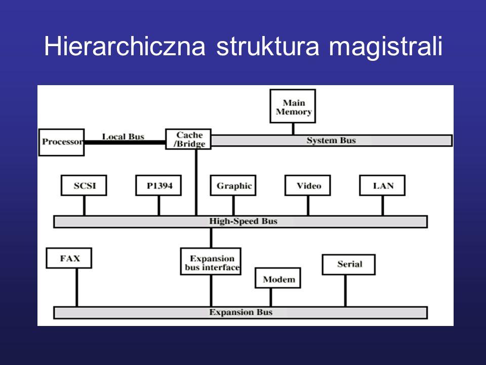 Hierarchiczna struktura magistrali