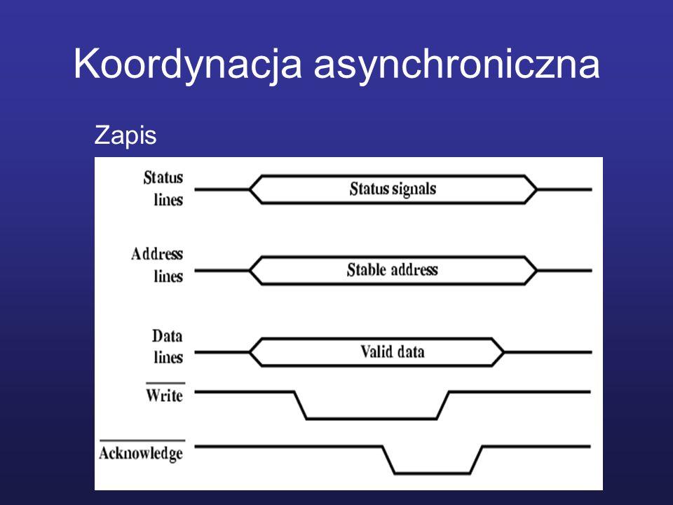 Koordynacja asynchroniczna Zapis